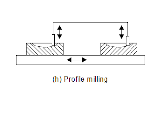 Profile Milling operations