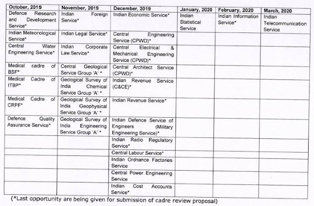 calendar-for-cadre-review-of-group-a-services-dopt-om-01-10-2019-paramnews