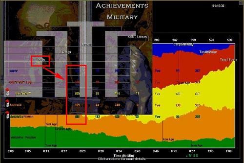 Bảng chỉ số về quân sự trong vòng timeline AOE
