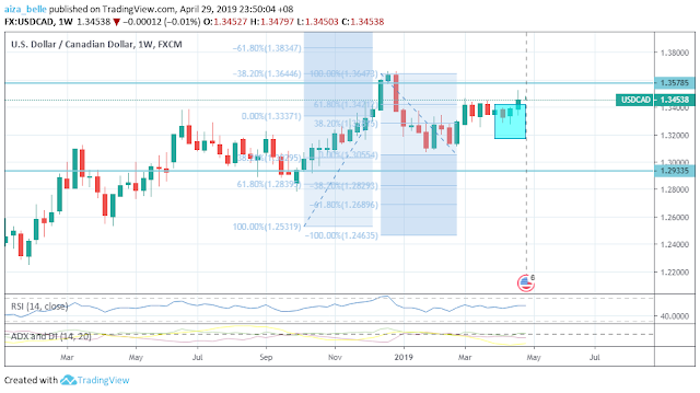 USDCAD April 2019 Seasonality Outcome
