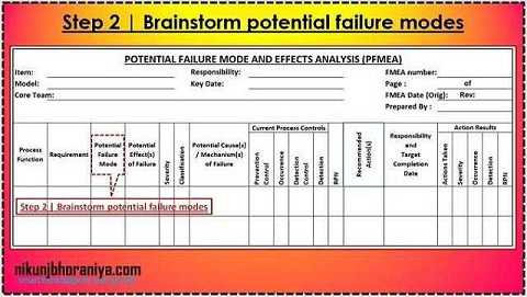 PFMEA Step 2 | Brainstorm potential failure modes