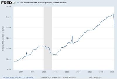 O fim (semioficial) da maior expansão econômica dos EUA 5