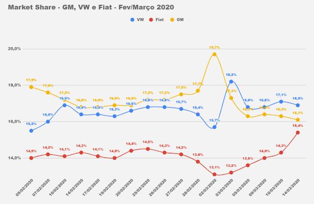 Carros e marcas mais vendidos do Brasil - parcial de março de 2020