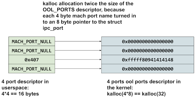 Diagram showing the equivilence between the layout of an out-of-line ports descriptor in userspace and kernel space. For every four byte port name in userspace there will be an 8-byte kernel pointer in the kernel version of the descriptor. That means that the kernel descriptor will be twice the size of the userspace descriptor.