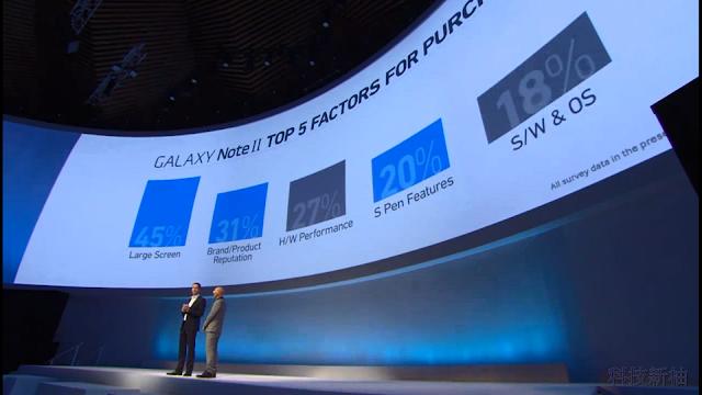 詳盡報導 SAMSUNG Galaxy Note 3、Note 10.1、 Galaxy Gear 發表會內容 Galaxy+Note+3+-08