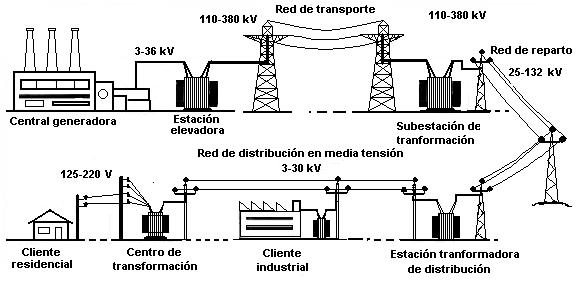 electricidad pr u00e1ctica  generaci u00f3n y distribucion de la