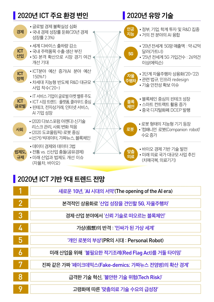 NIA, '2020년 ICT 이슈와 9대 트렌드 전망' 보고서 발간