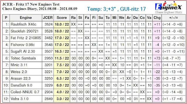 Chess Engines Diary - Tournaments 2021 - Page 11 2021.08.08.JCERFritz17NewEngines