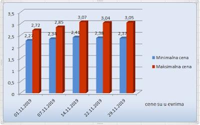 цена лешника за новембар месец