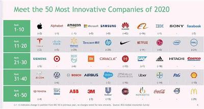 Huawei คว้าอันดับ 6 ของโลกด้วยรางวัลสุดยอดบริษัทแห่งนวัตกรรมประจำปี 2020