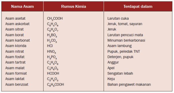 Pengertian, Sifat, Ciri, dan Contoh Senyawa Kimia dalam Kehidupan Sehari-hari