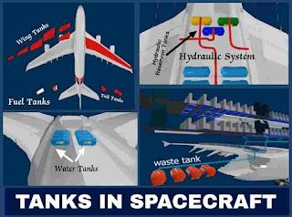Tanks In Spacecraft