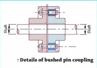 Bushed pin flange coupling
