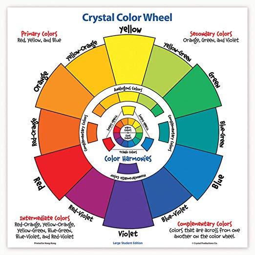 colour wheel on NELOC Media News International