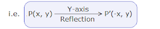 Formula of reflection about Y-axis