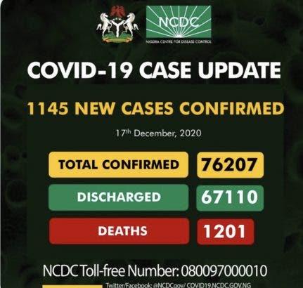 """1000 new cases of COVID19 recorded in Nigeria"""