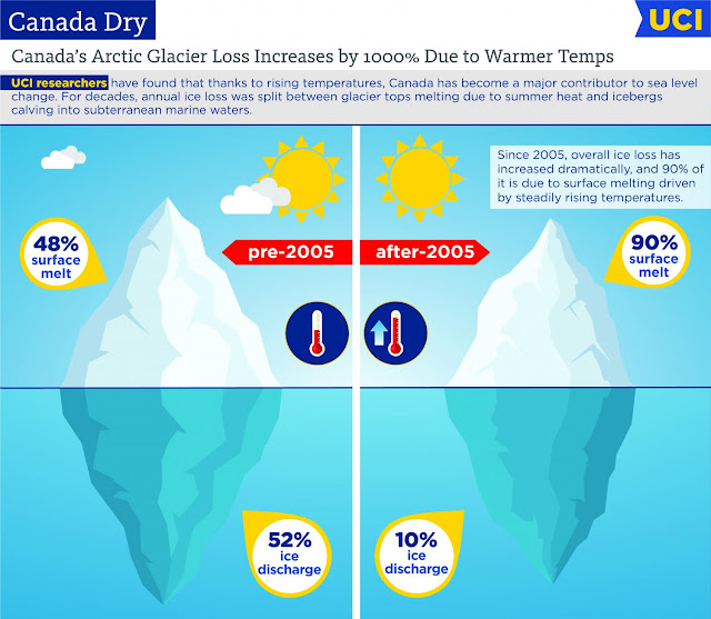 Canadian glaciers now major contributor to sea level change