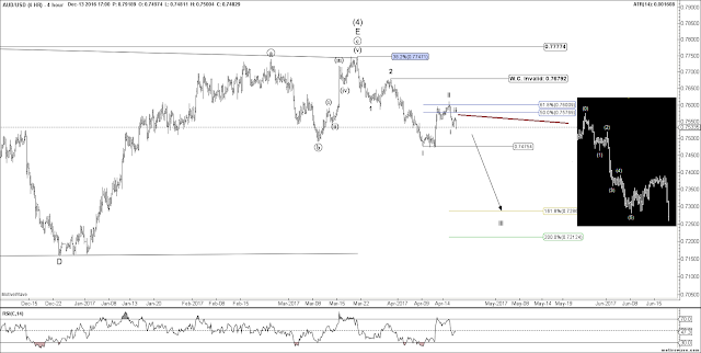AUDUSD 4 HR Elliott Wave count