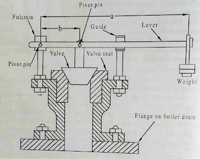 Lever loaded safety valve