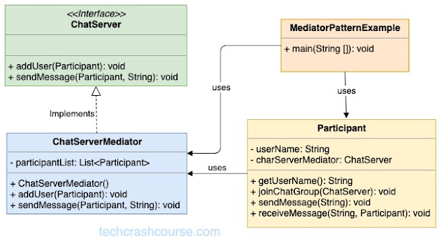Mediator Design Pattern UML Diagram