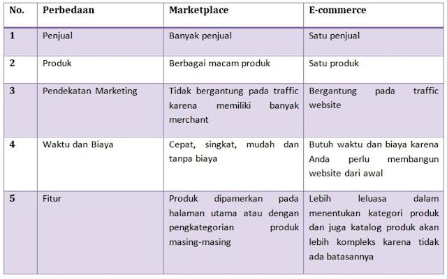 Jangan Sepelekan 7+ Peran Marketplace Untuk Optimalkan Omset Bulanan