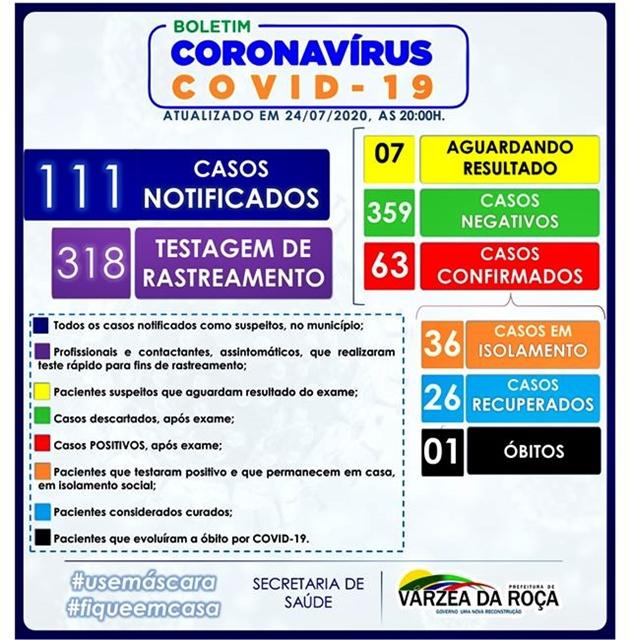 63 CASOS DO NOVO CORONAVÍRUS (COVID-19) EM VÁRZEA DA ROÇA-BA