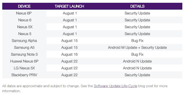 Android 7.0 Nougat release date tipped on August 22nd