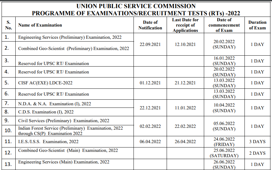 UPSC Annual Calendar 2022