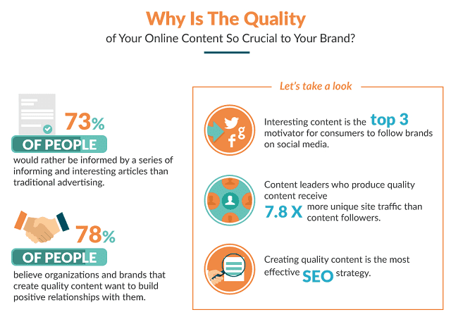 Create Top-Quality Content
