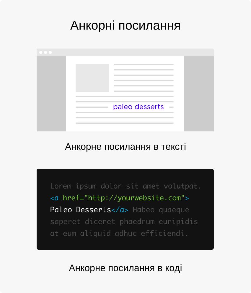 Анкорний текст