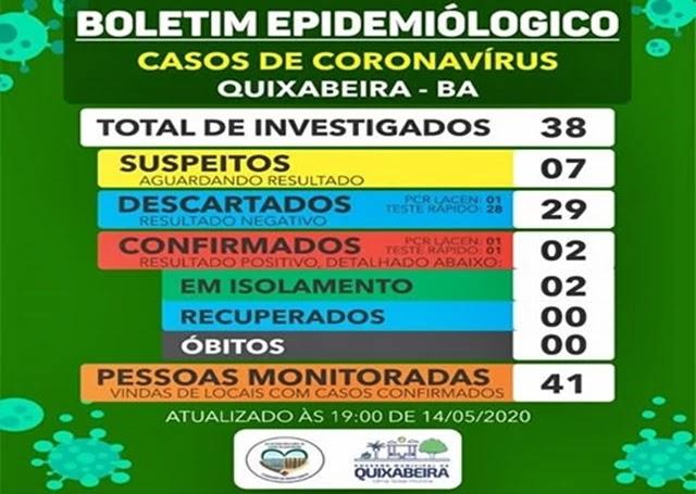 Secretaria de Saúde de Quixabeira confirma segundo caso positivo de Covid-19