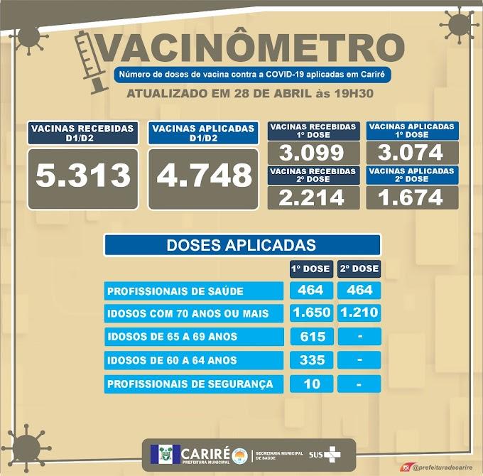 Números do Vacinômetro deste dia 28/04, até às 19h30, em Cariré