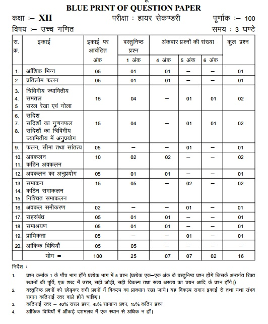 Cbse class x french blue print of question paper 2018 mp board blue hbse malvernweather Images