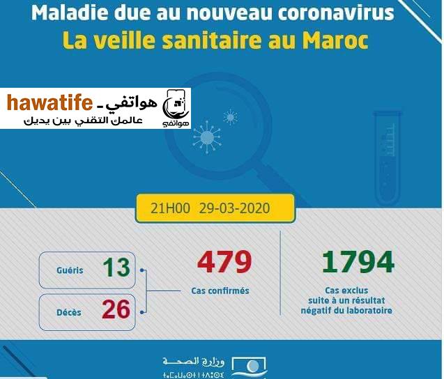 المغرب .. يسجل 479 حالة إصابة بفيروس كورونا