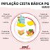 Inflação da cesta básica volta a subir no mês de maio em Ponta Gross