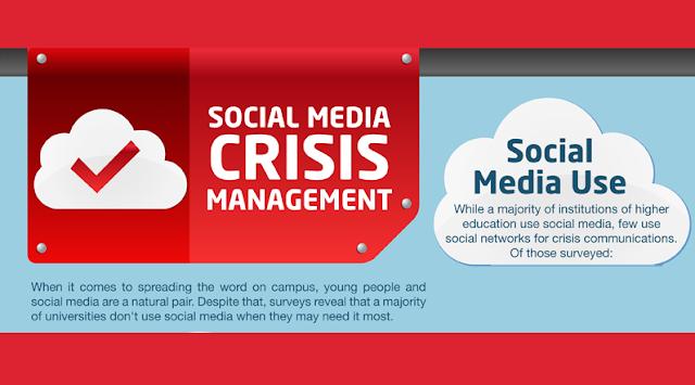 Social-Media-Crisis-Management #Infographic