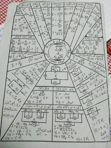 """مراجعة فيزيا """"خرائط ذهنية"""" لطلاب الثانوية علمي 1"""