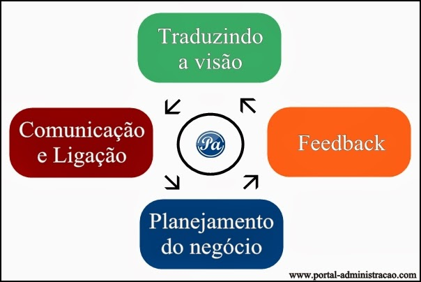 Implementação do Balanced Scorecard - BSC