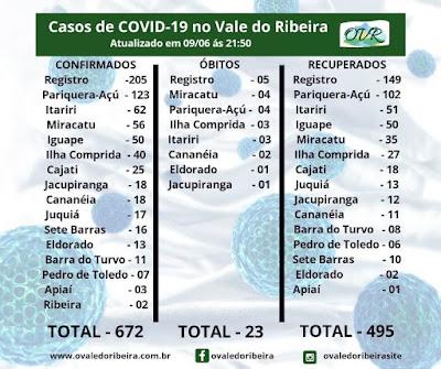 Vale do Ribeira  soma 672 casos positivos, 495 recuperados e 23 mortes do Coronavírus - Covid-19