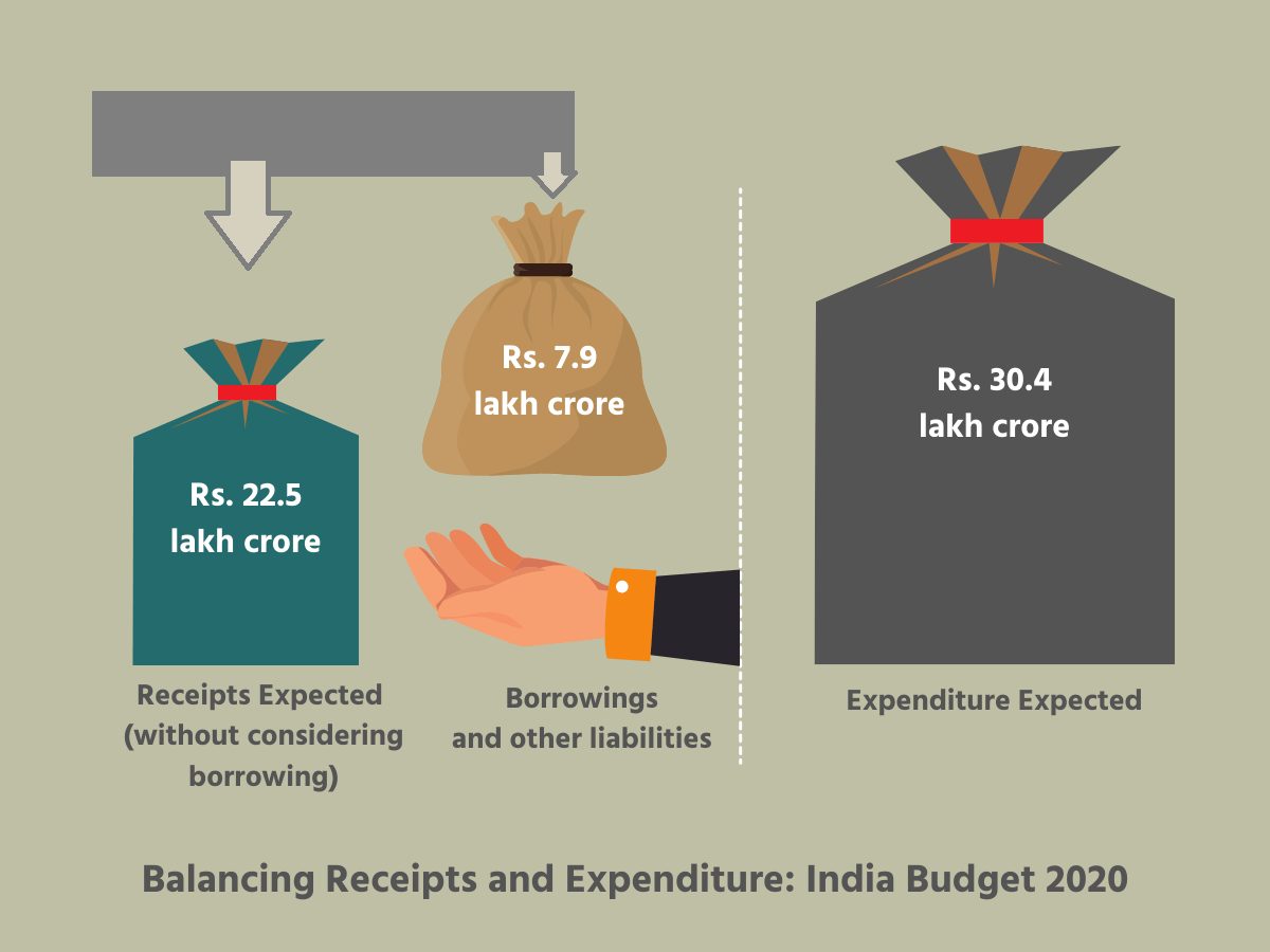 Borrowing and other Liabilities India Budget 2020