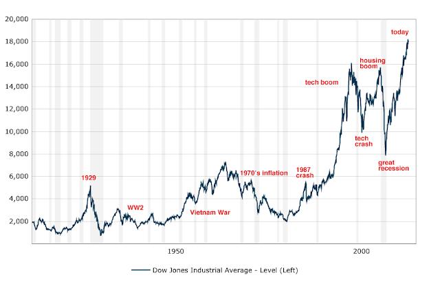 Lịch sử Thị trường Chứng khoán