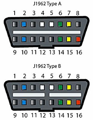 Penjelasan Soket Untuk  Diagnosa Mobil OBD-II dan Kode DTC