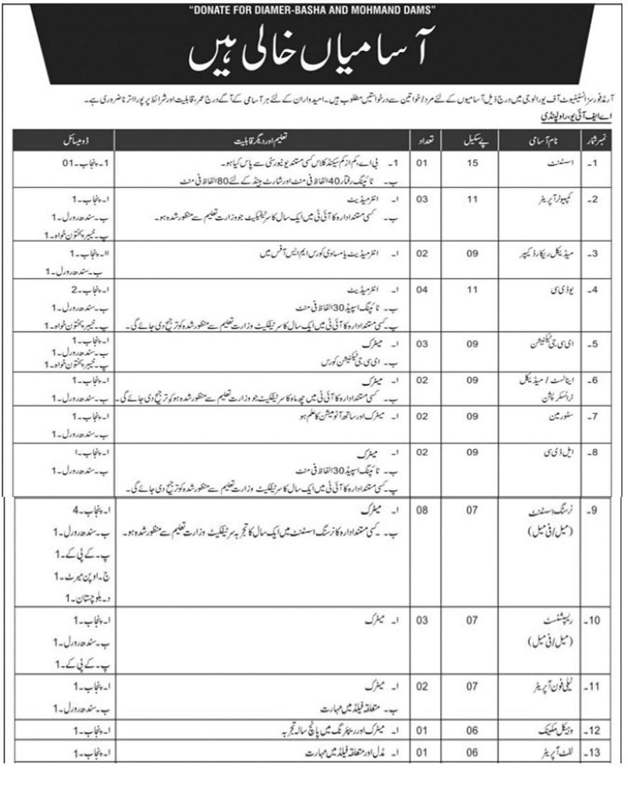 AFIR Rawalpindi jobs 2019 UTS Application Form Download