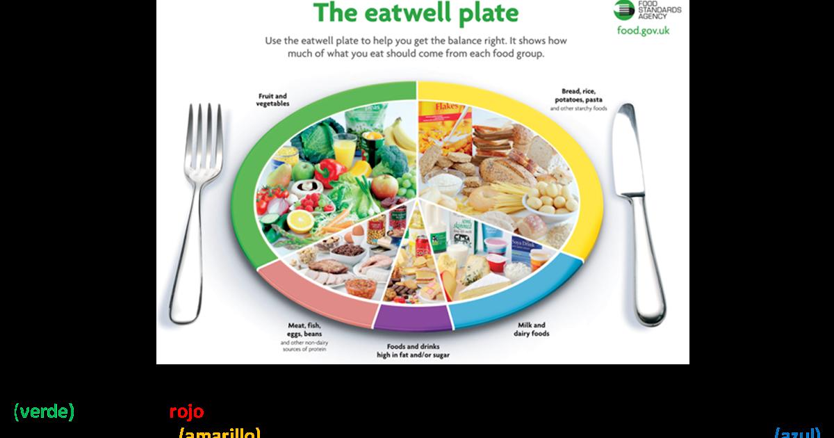 Platos de comida en ingles