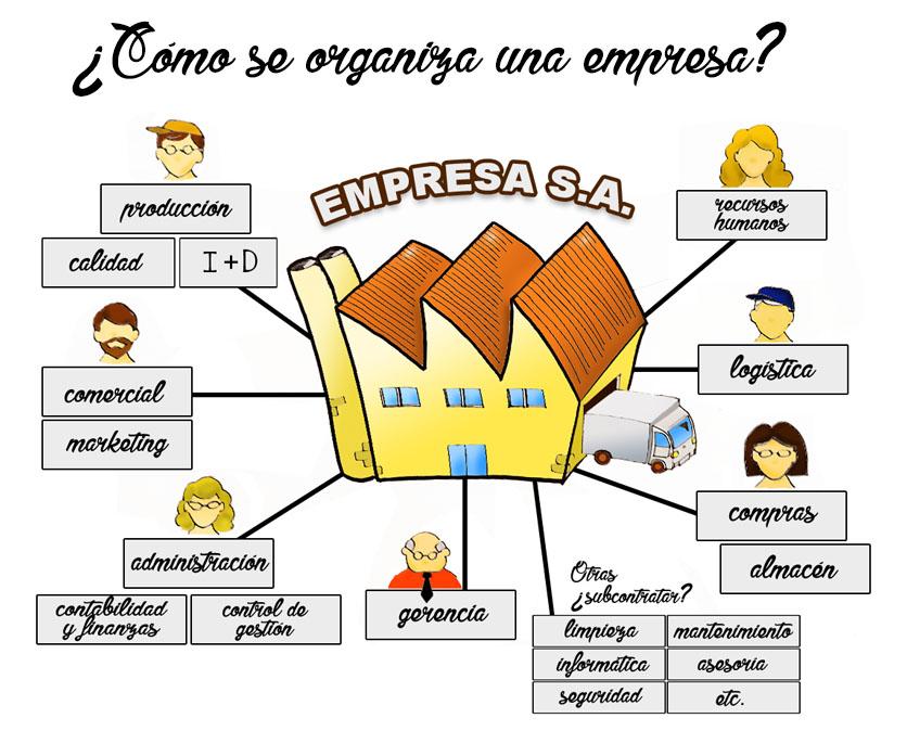 Mundo De La Empresa Organización Las Funciones De Cada