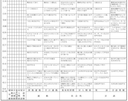円城寺 式 乳幼児 分析 的 発達 検査 子どもの発達の目安 〜遠城寺式乳幼児分析的発達検査〜