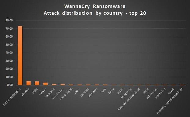 ماهو فيروس الفدية WannaCry Ransomware؟ و كيف تتجنب الاصابة من هذا الفيروس؟