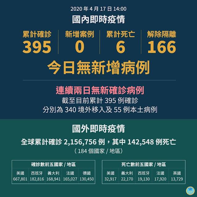 【生活分享】武漢肺炎 (COVID-19) 隨手小筆記 - 台灣連續兩日無新確診病例