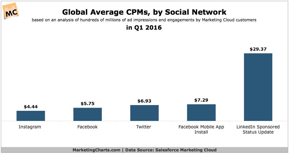 List Average Cpm Price Revenue Sites Country Video Adnetwork