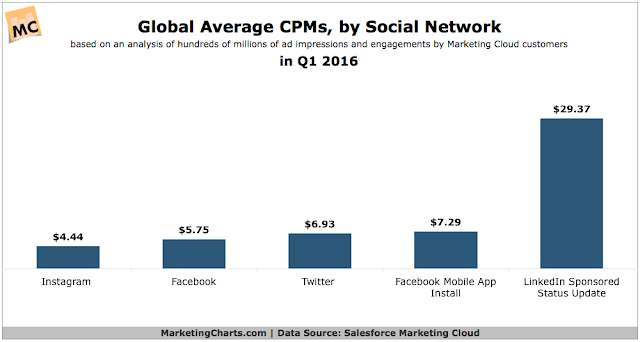 , List Average CPM Price, Revenue, Sites, Country, Video, AdNetwork, Mobile Estimated Rates Advertising Rate, Average CPM Rate, CPM Rate